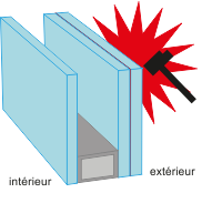 les vitrages utilis s sur nos portes et fen tres. Black Bedroom Furniture Sets. Home Design Ideas